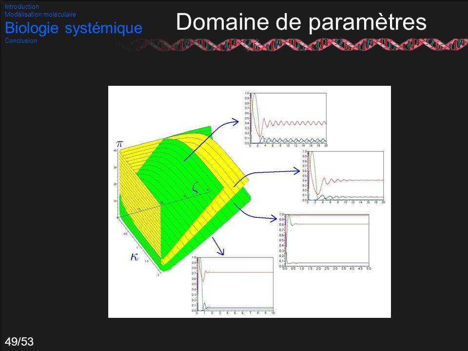 Domaine de paramètres Biologie systémique Introduction