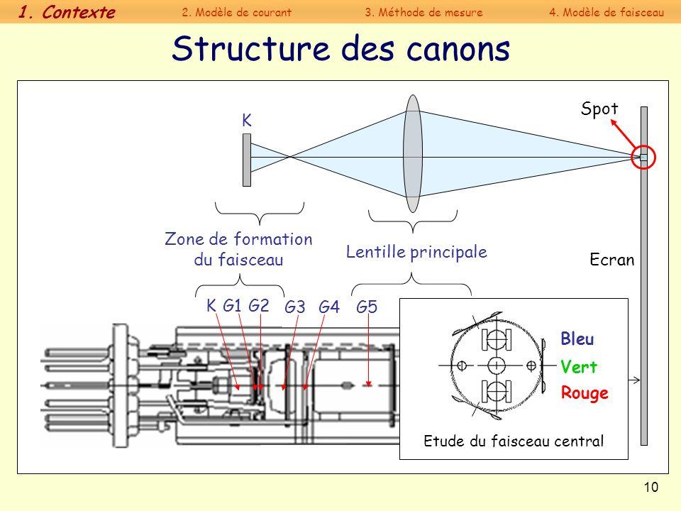 Structure des canons 1. Contexte Spot K Zone de formation du faisceau