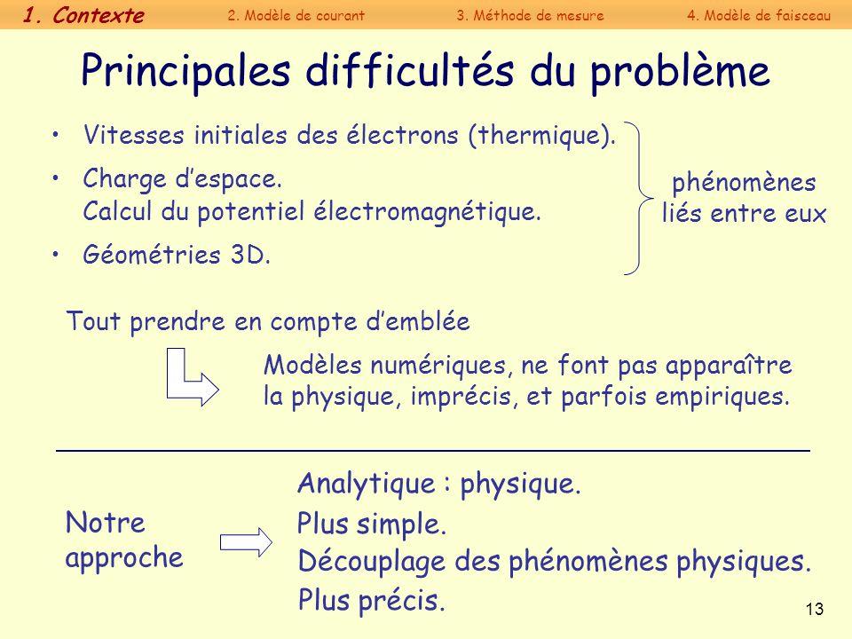 Principales difficultés du problème