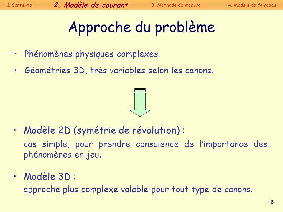 Approche du problème Modèle 2D (symétrie de révolution) :