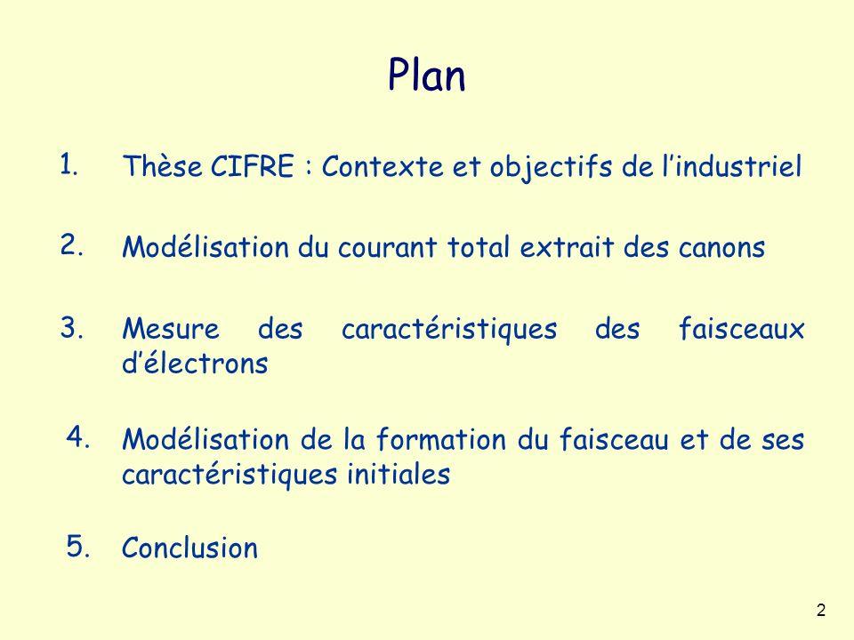 Plan 1. Thèse CIFRE : Contexte et objectifs de l'industriel 2.