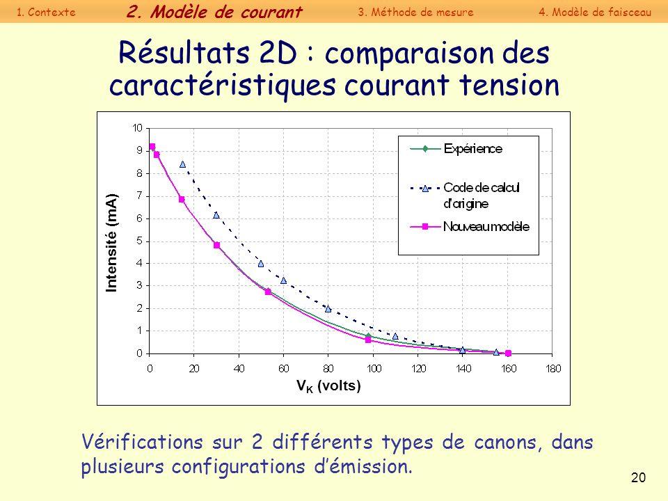 Résultats 2D : comparaison des caractéristiques courant tension