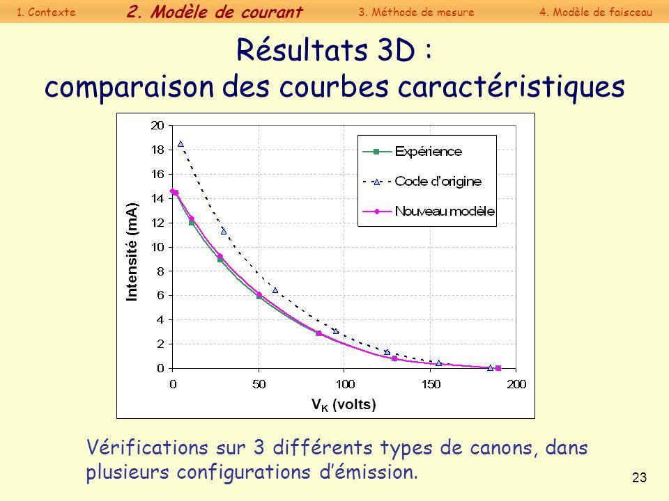 Résultats 3D : comparaison des courbes caractéristiques