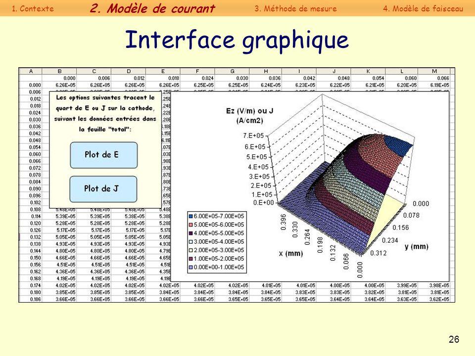 Interface graphique 2. Modèle de courant 1. Contexte