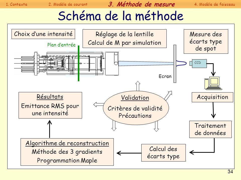 Schéma de la méthode 3. Méthode de mesure Choix d'une intensité