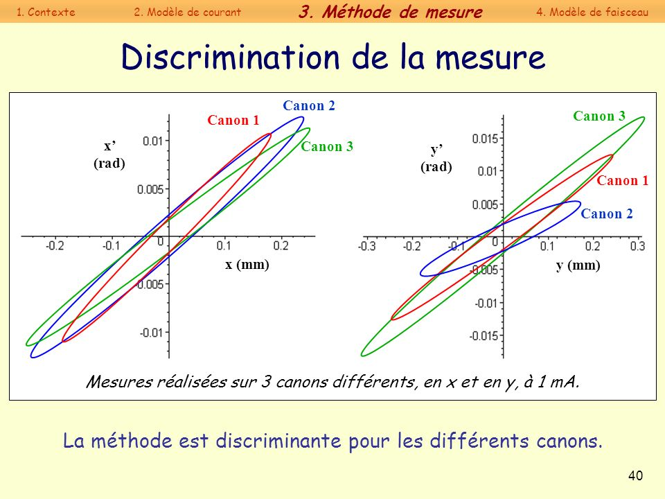 Discrimination de la mesure