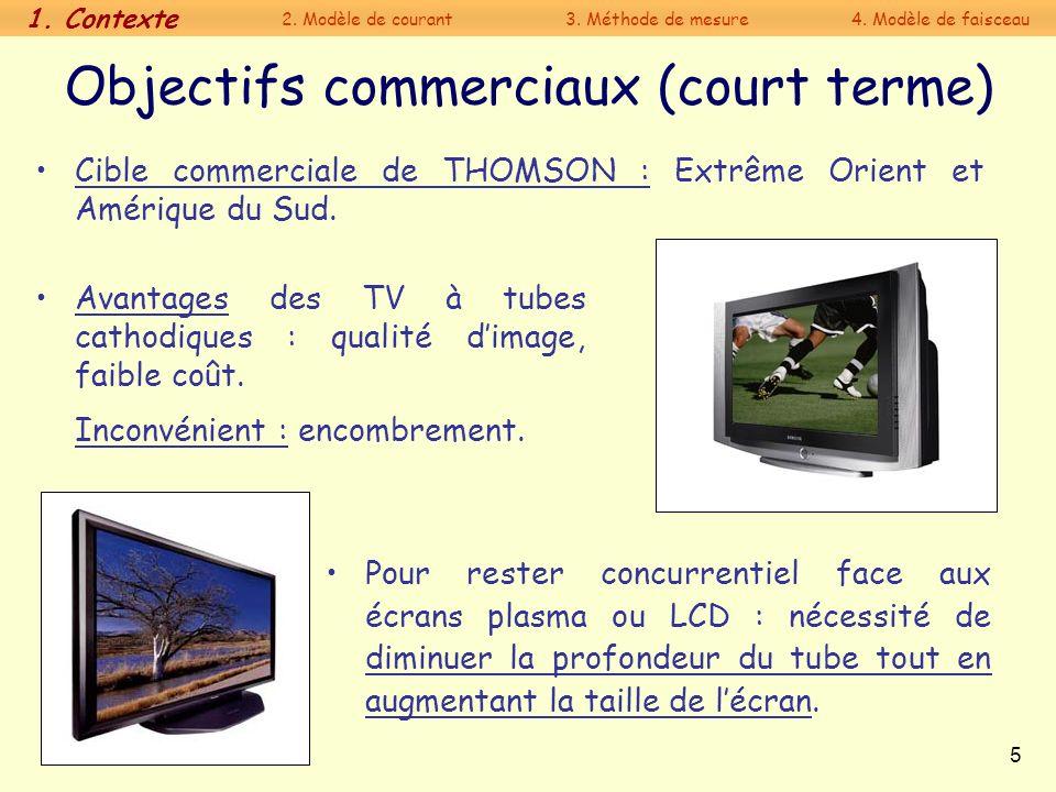 Objectifs commerciaux (court terme)