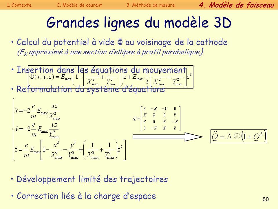 Grandes lignes du modèle 3D