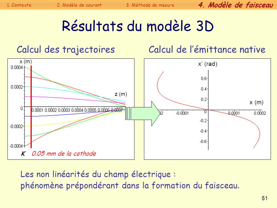 Résultats du modèle 3D Calcul des trajectoires