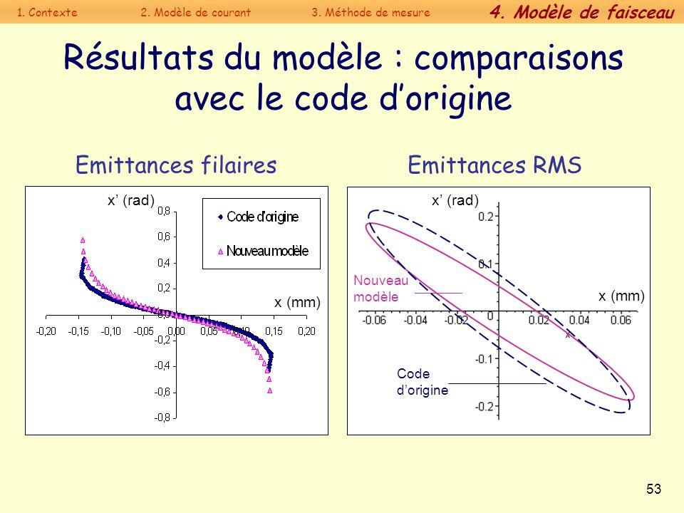 Résultats du modèle : comparaisons avec le code d'origine