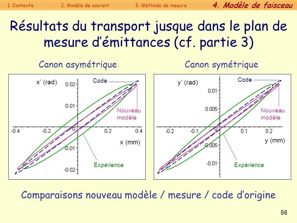 Comparaisons nouveau modèle / mesure / code d'origine