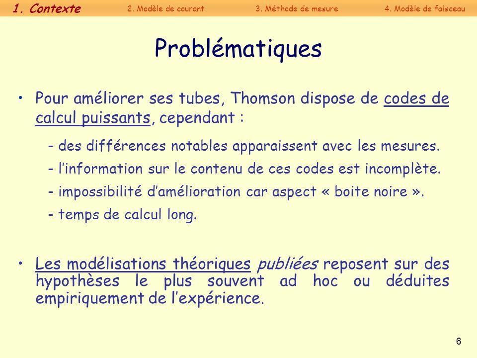 1. Contexte 2. Modèle de courant. 3. Méthode de mesure. 4. Modèle de faisceau. Problématiques.