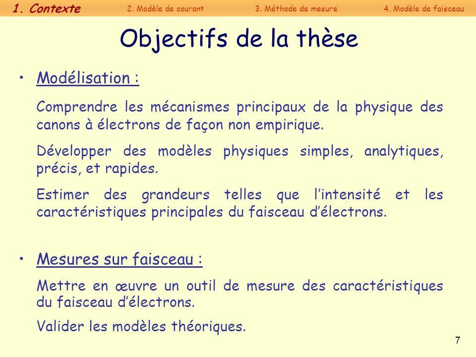 Objectifs de la thèse Modélisation :
