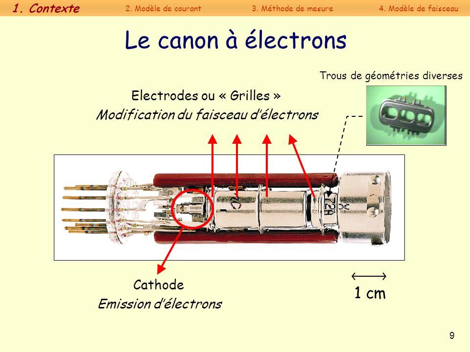 Le canon à électrons 1 cm Electrodes ou « Grilles »