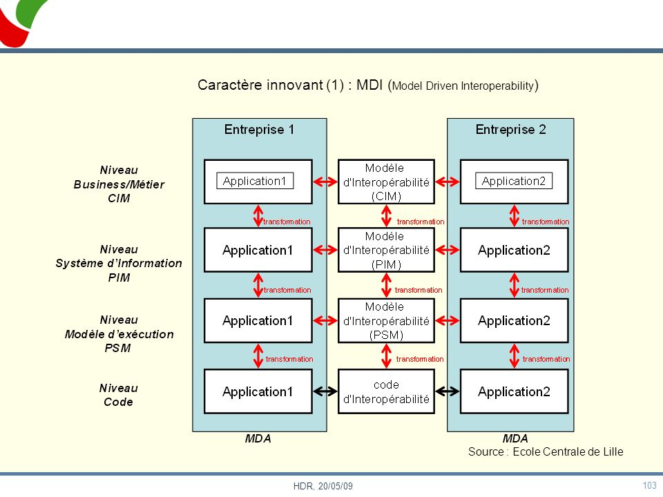 Caractère innovant (1) : MDI (Model Driven Interoperability)
