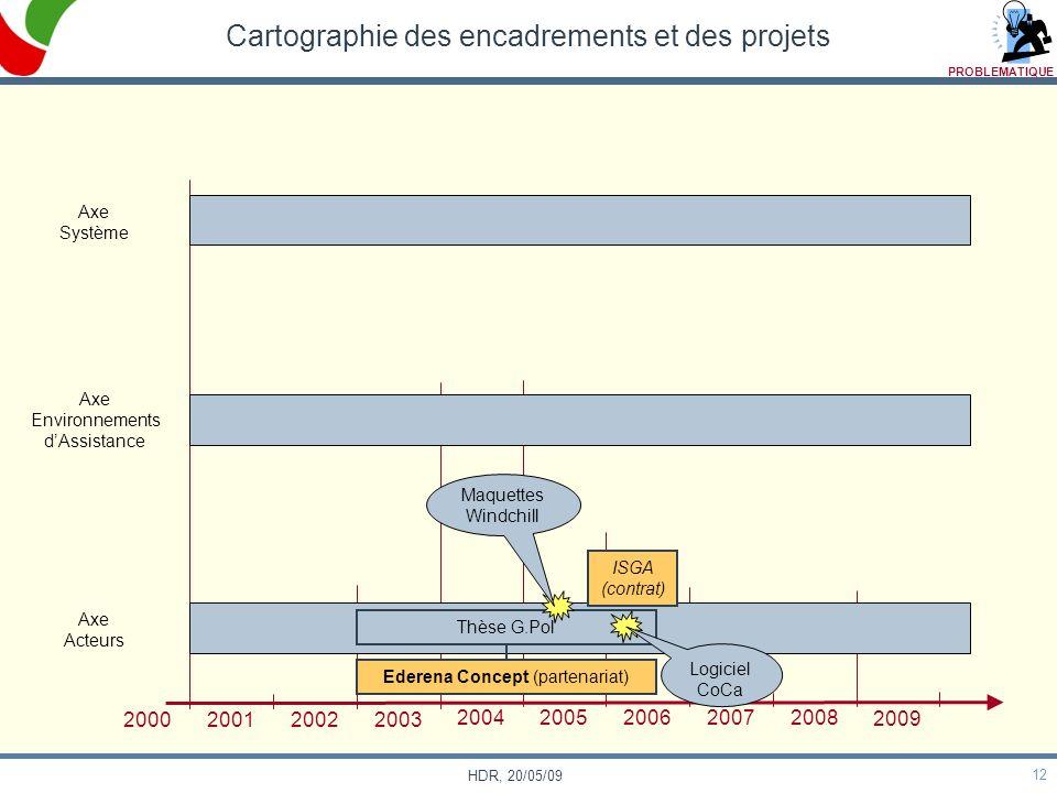 Cartographie des encadrements et des projets
