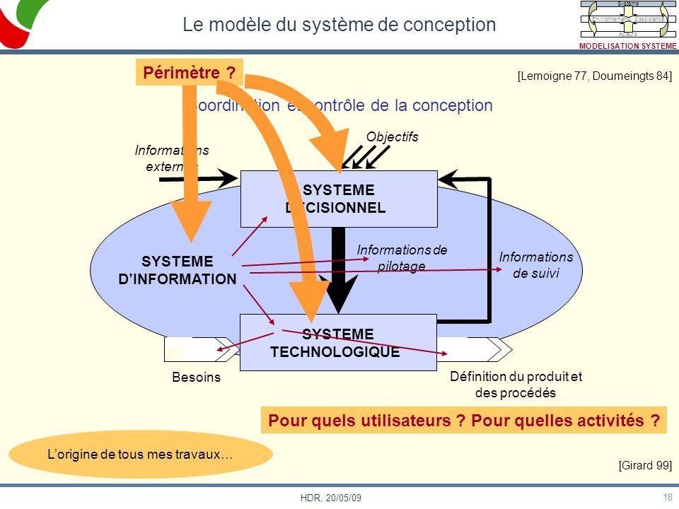 Le modèle du système de conception
