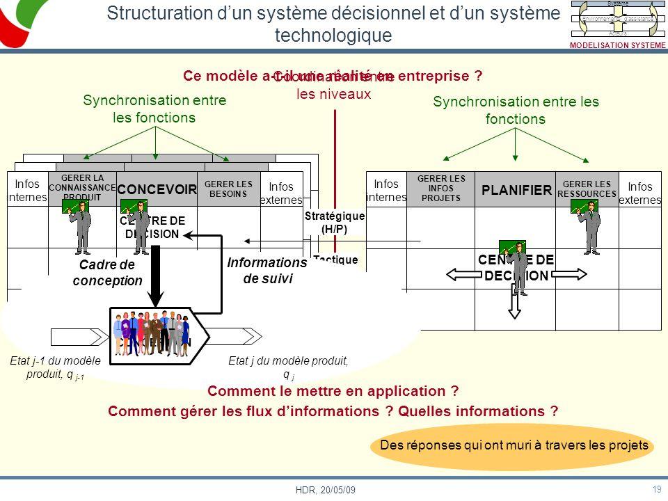 Structuration d'un système décisionnel et d'un système technologique
