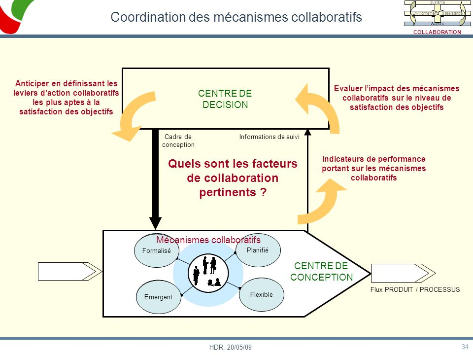 Coordination des mécanismes collaboratifs
