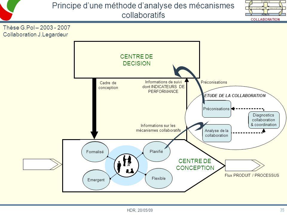 Principe d'une méthode d'analyse des mécanismes collaboratifs