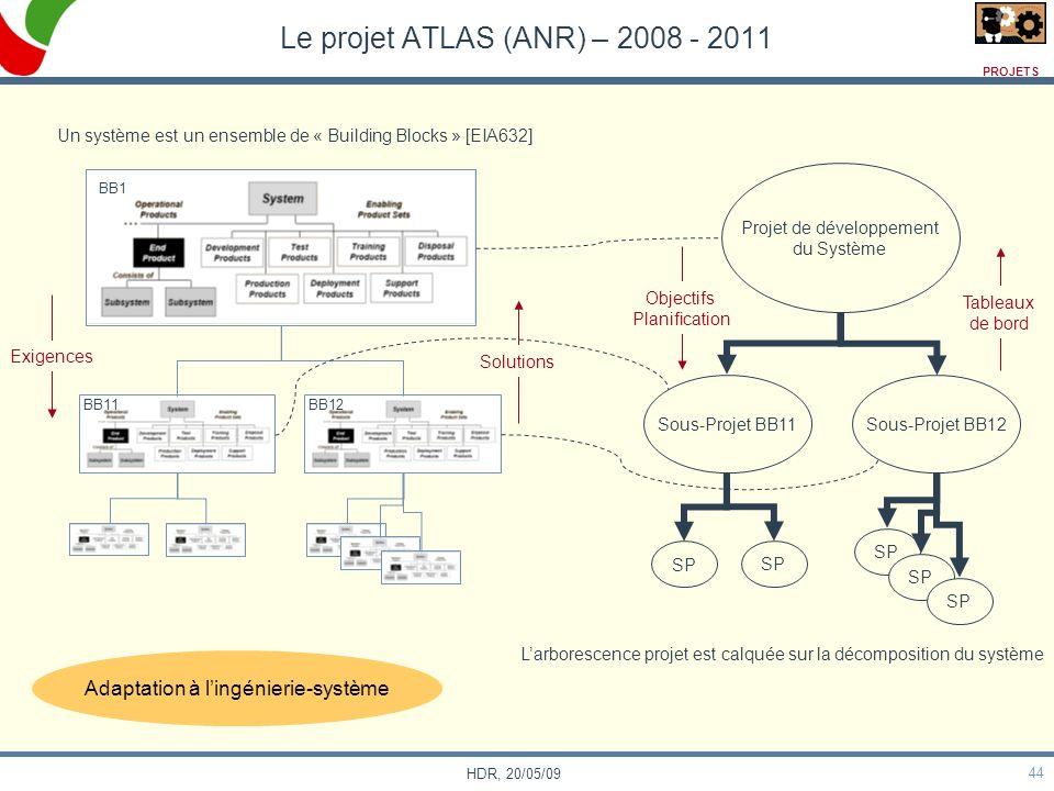 Le projet ATLAS (ANR) – 2008 - 2011