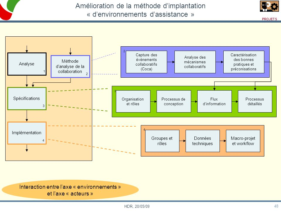 Amélioration de la méthode d'implantation « d'environnements d'assistance »