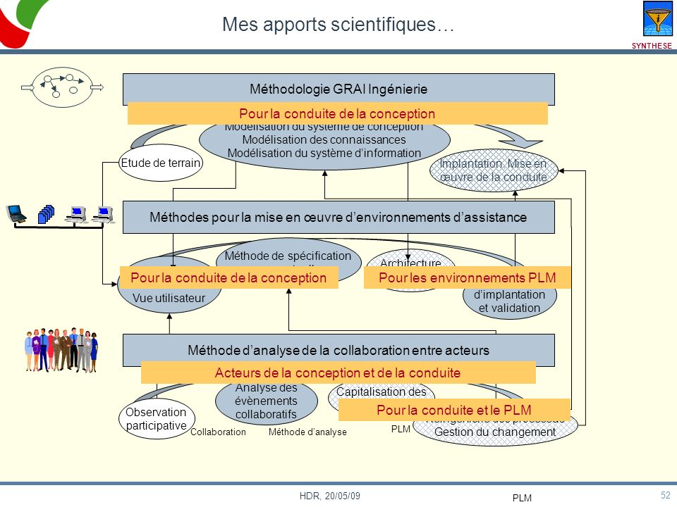 Mes apports scientifiques…