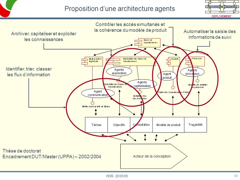 Proposition d'une architecture agents