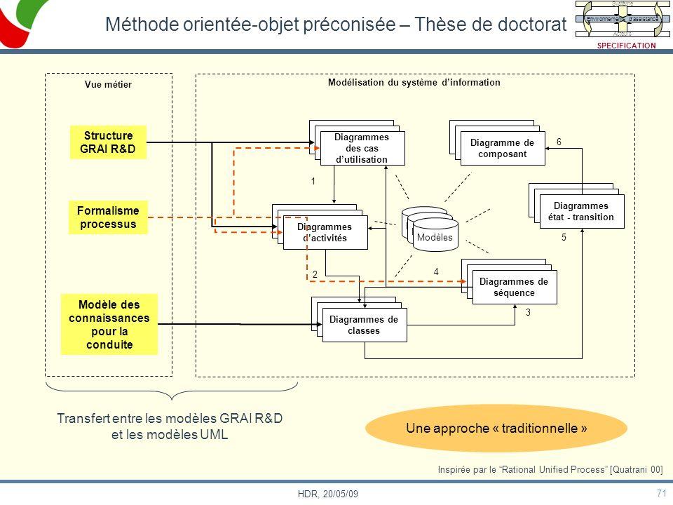 Méthode orientée-objet préconisée – Thèse de doctorat