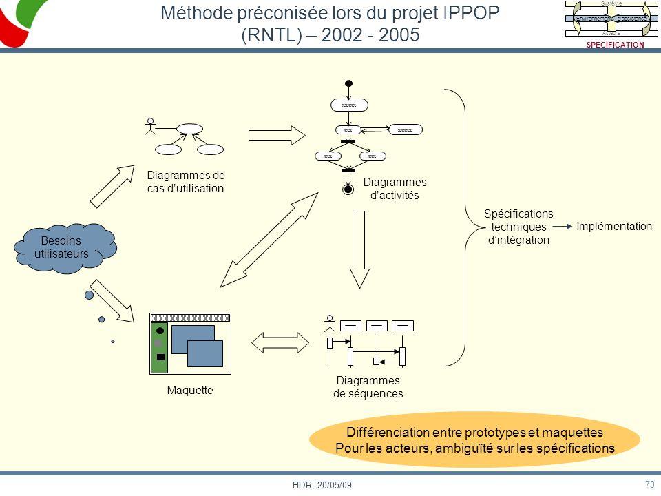 Méthode préconisée lors du projet IPPOP (RNTL) – 2002 - 2005