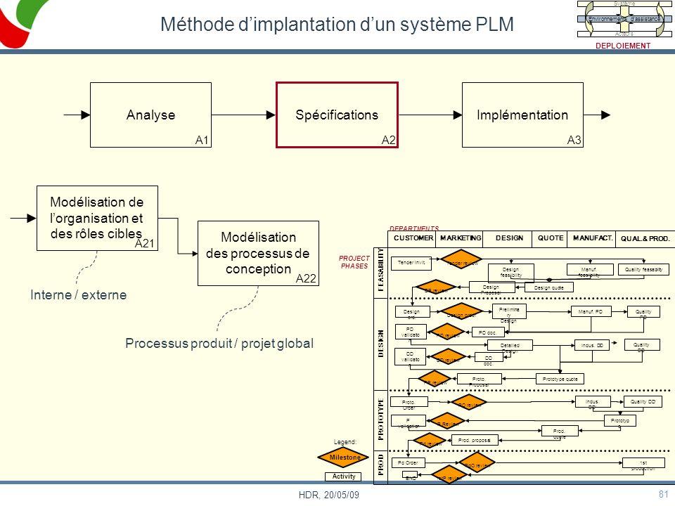 Méthode d'implantation d'un système PLM