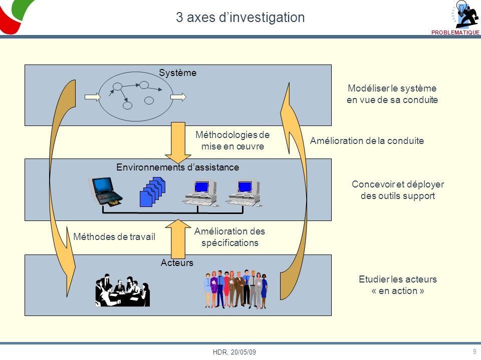 3 axes d'investigation Système Modéliser le système