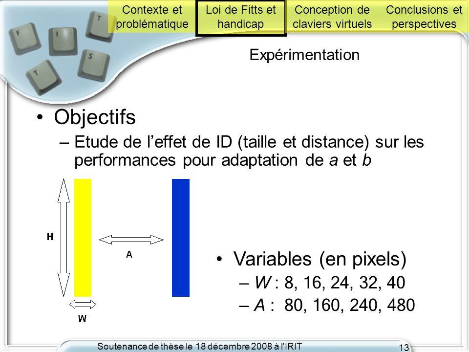 Objectifs Variables (en pixels)