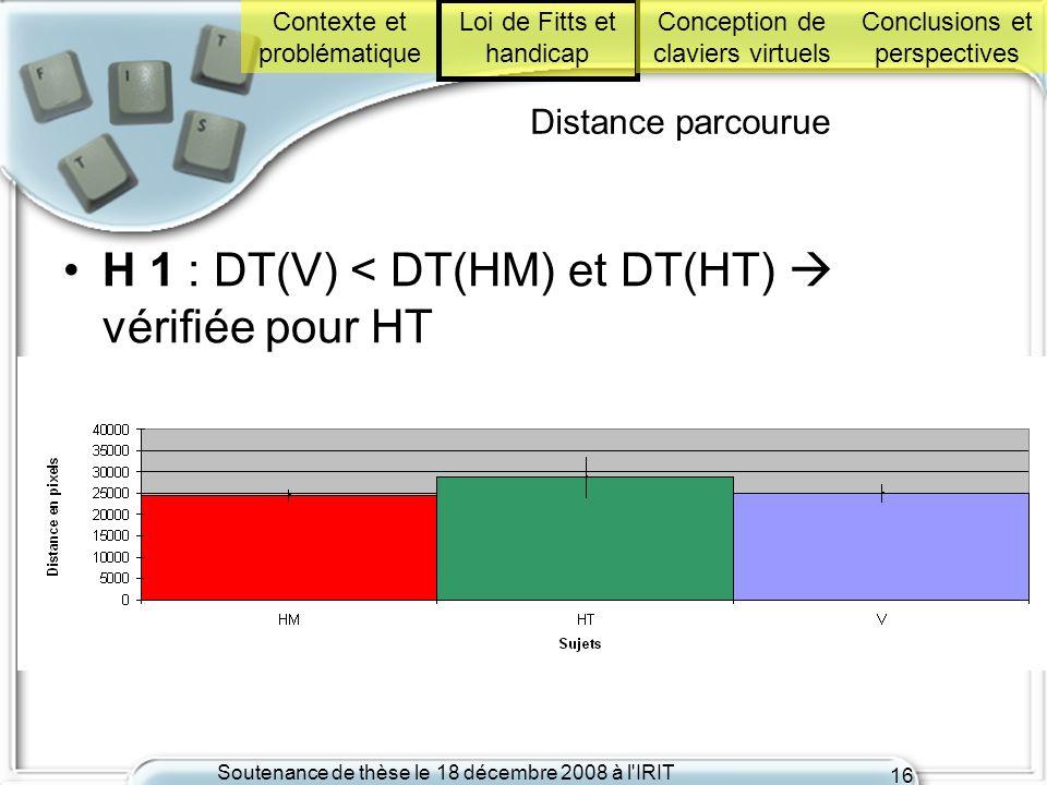 H 1 : DT(V) < DT(HM) et DT(HT)  vérifiée pour HT
