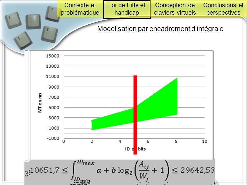 Modélisation par encadrement d'intégrale