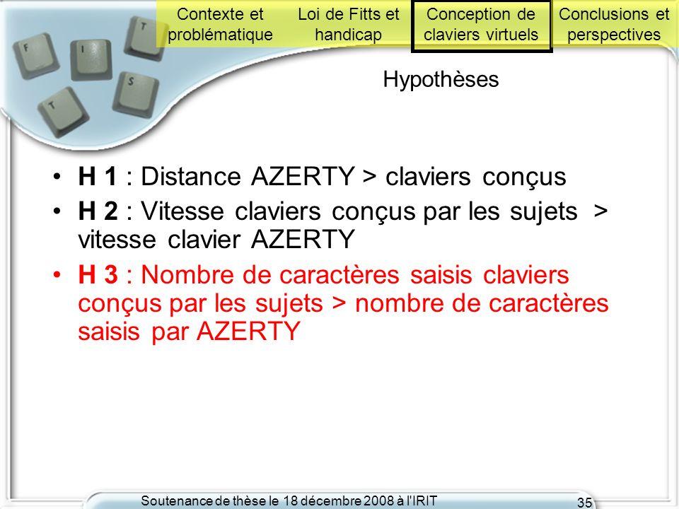H 1 : Distance AZERTY > claviers conçus