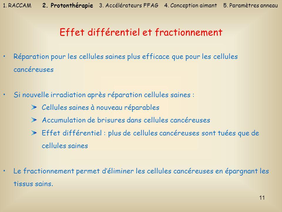 Effet différentiel et fractionnement