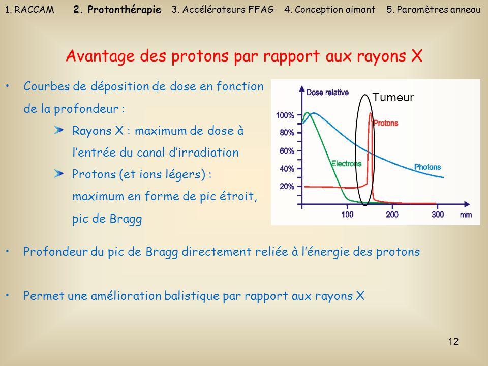 Avantage des protons par rapport aux rayons X