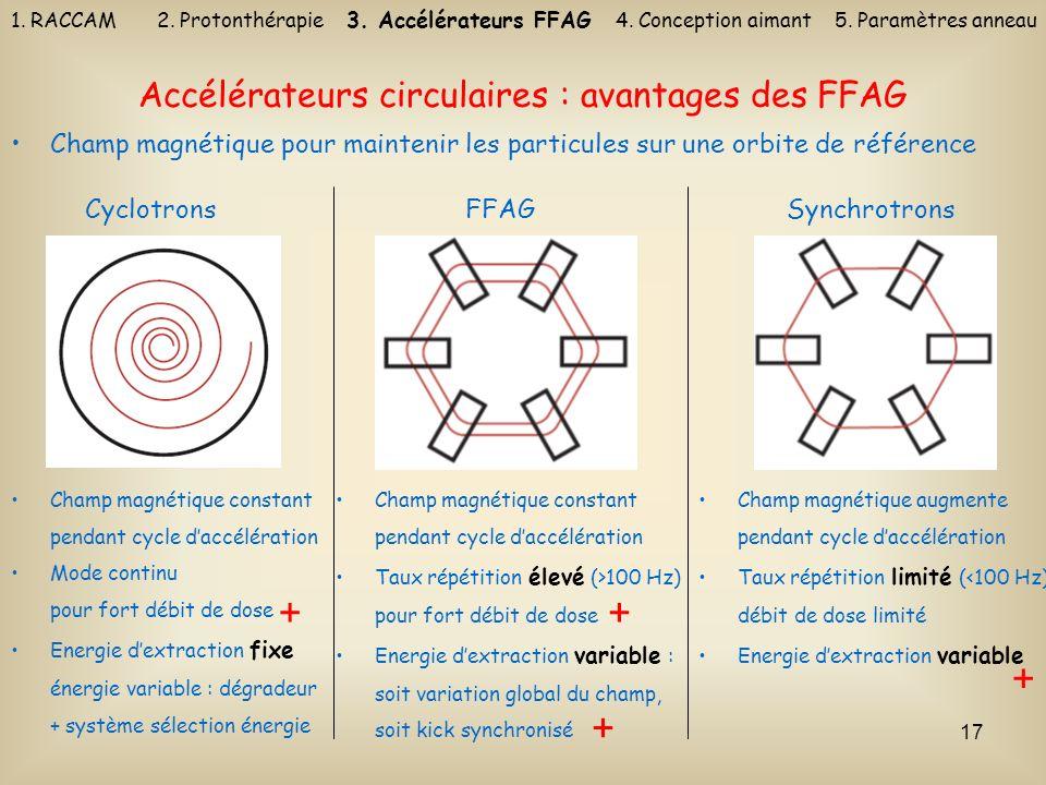 Accélérateurs circulaires : avantages des FFAG