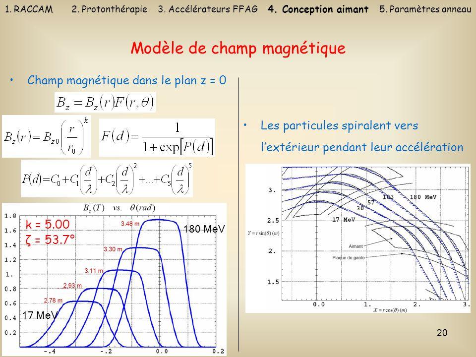 Modèle de champ magnétique