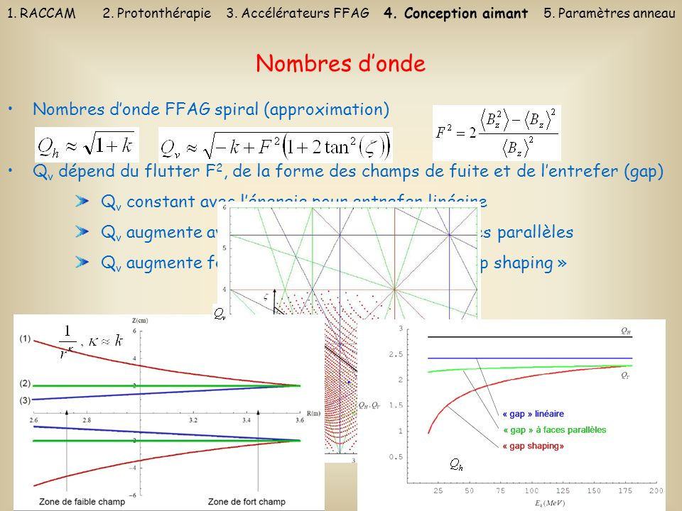 Nombres d'onde Nombres d'onde FFAG spiral (approximation)