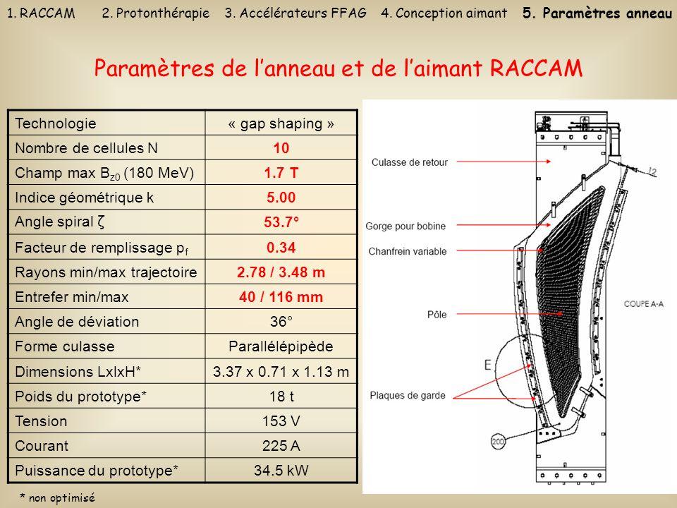 Paramètres de l'anneau et de l'aimant RACCAM