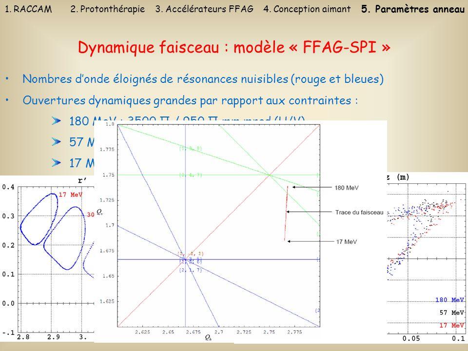 Dynamique faisceau : modèle « FFAG-SPI »