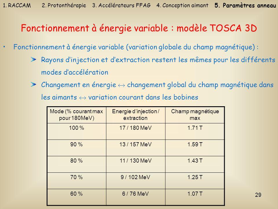 Fonctionnement à énergie variable : modèle TOSCA 3D