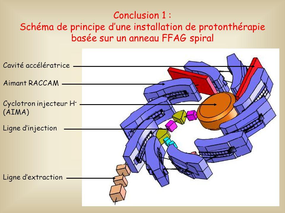 Conclusion 1 : Schéma de principe d'une installation de protonthérapie