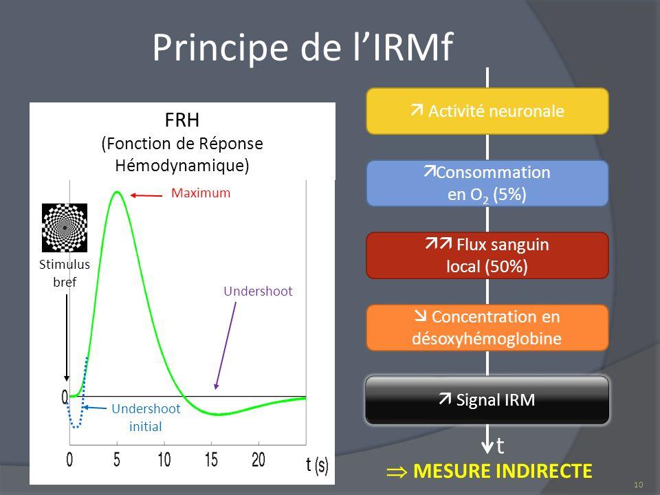Principe de l'IRMf FRH t  MESURE INDIRECTE  Activité neuronale