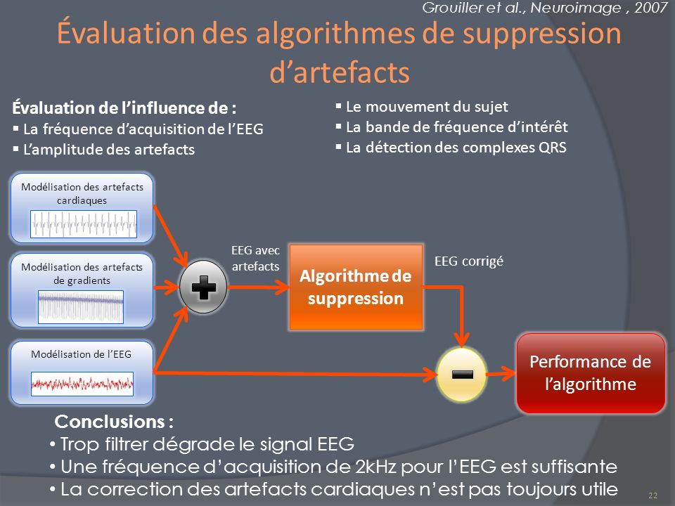Évaluation des algorithmes de suppression d'artefacts