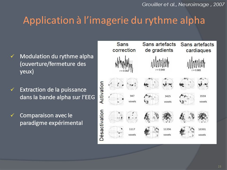 Application à l'imagerie du rythme alpha