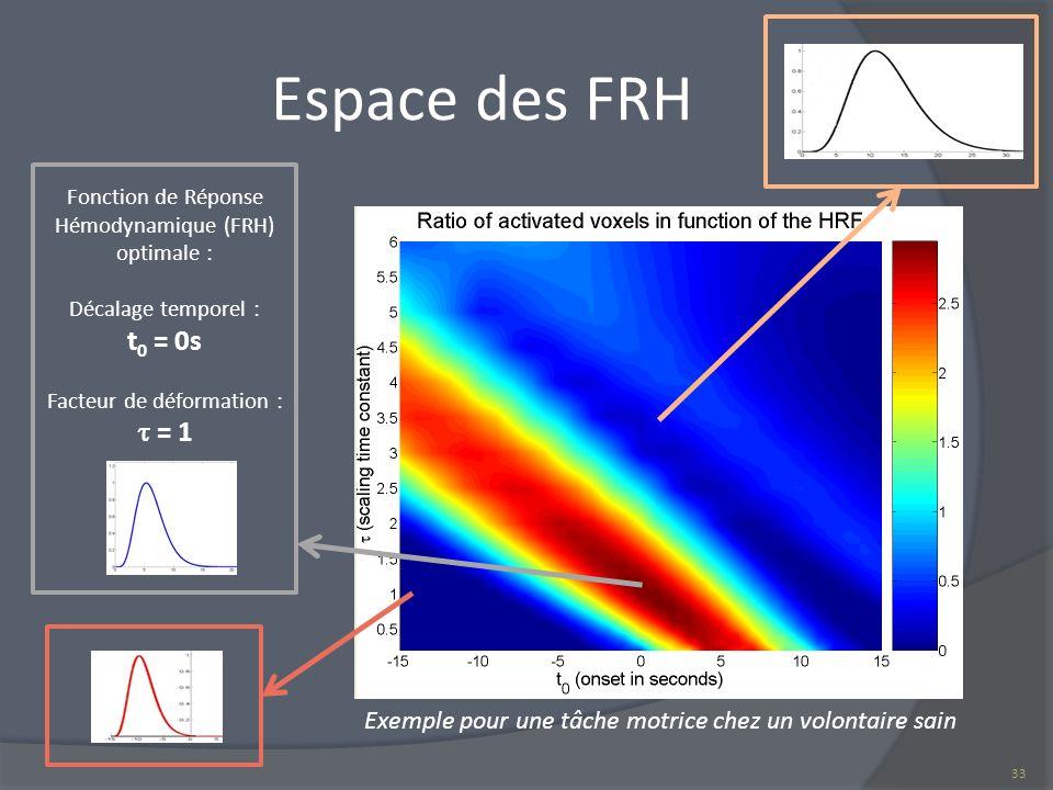 Espace des FRH Fonction de Réponse Hémodynamique (FRH) optimale : Décalage temporel : t0 = 0s. Facteur de déformation :