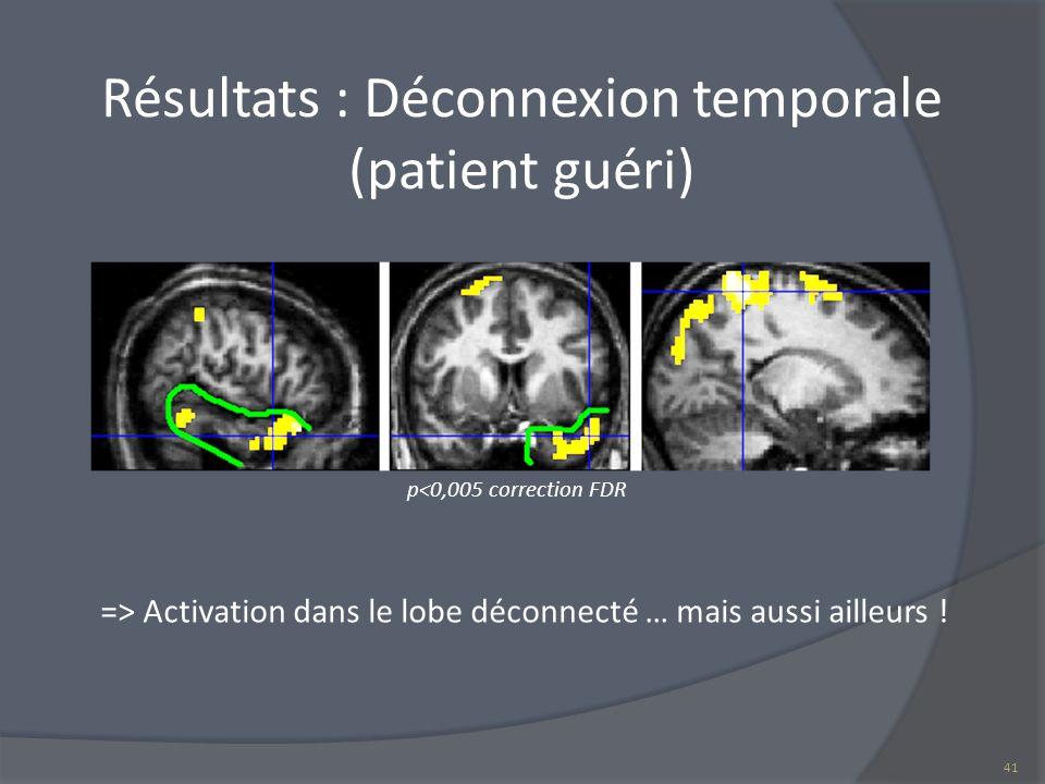 Résultats : Déconnexion temporale (patient guéri)